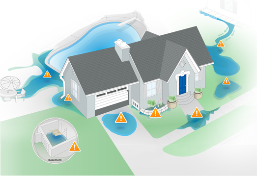Drainage Center: Drainage Solutions for Homeowners   NDS ®